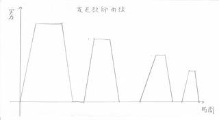 家庭教師曲線.jpg
